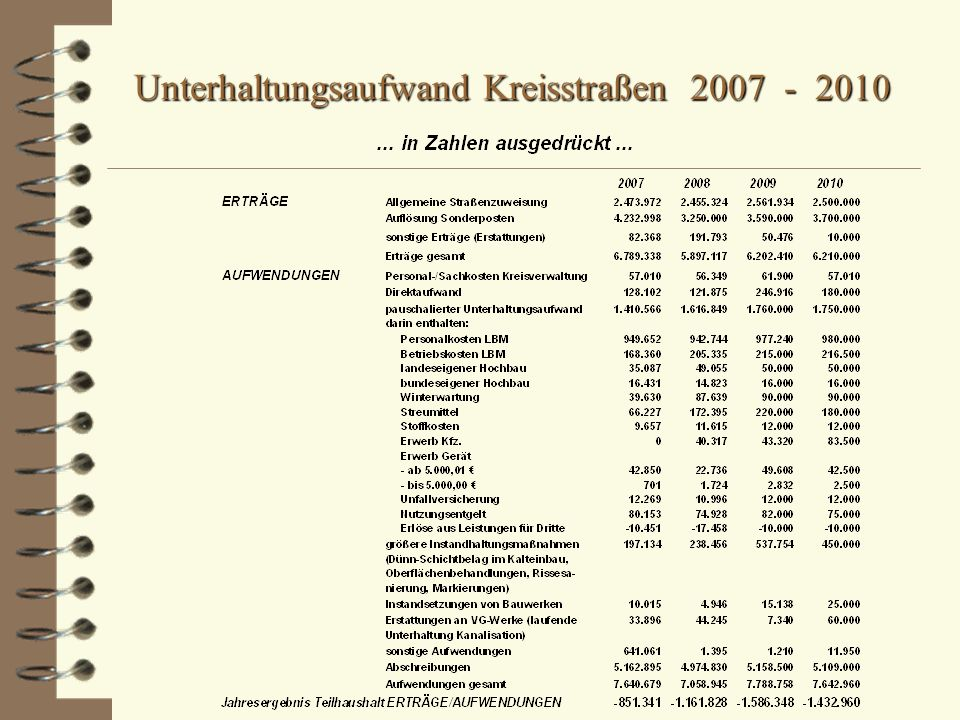 Unterhaltungsaufwand Kreisstraßen 2007 - 2010