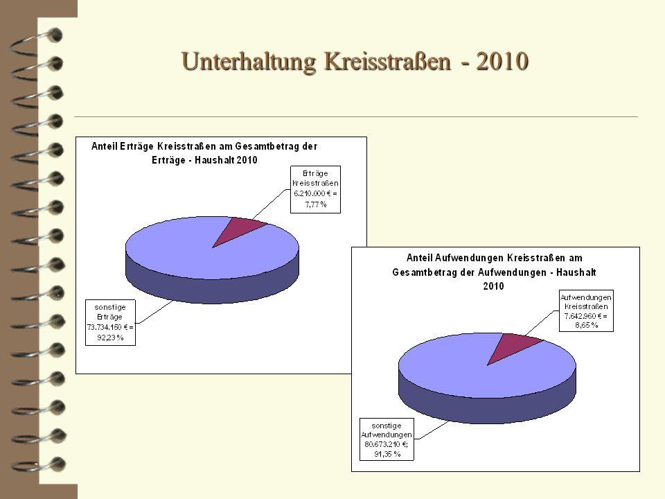 Unterhaltung Kreisstraßen - 2010