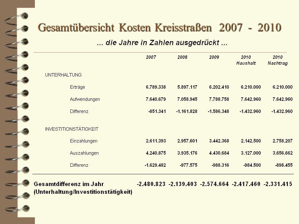 Gesamtübersicht Kosten Kreisstraßen 2007 - 2010