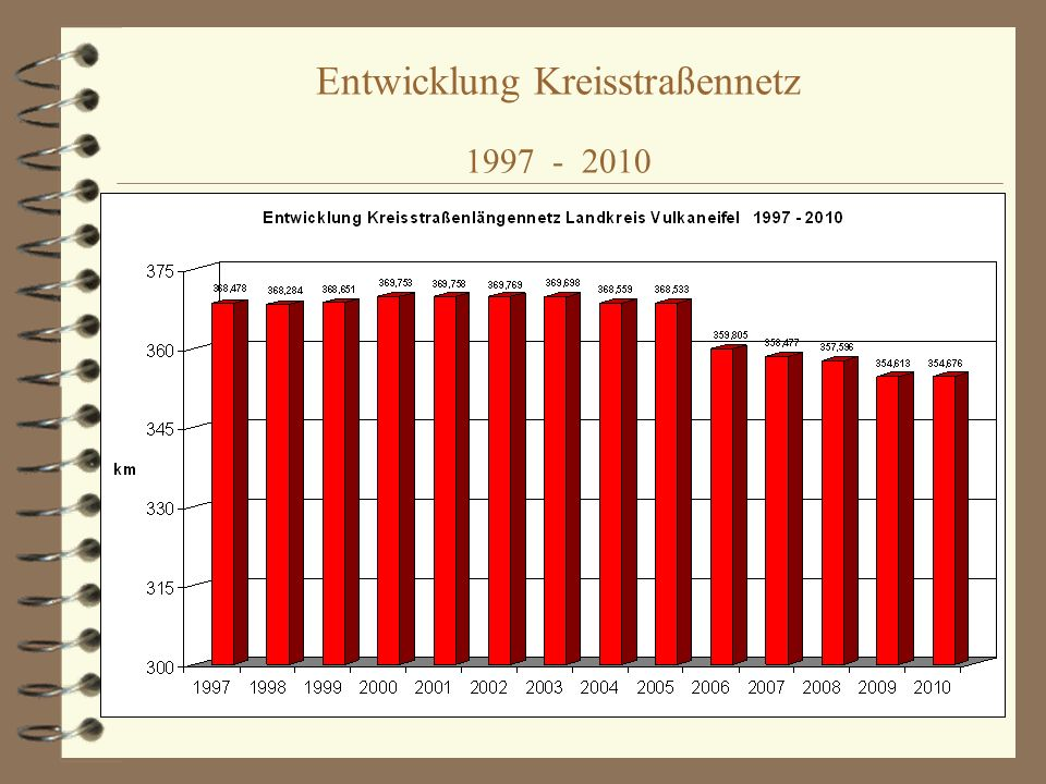 Entwicklung Kreisstraßennetz 1997 - 2010