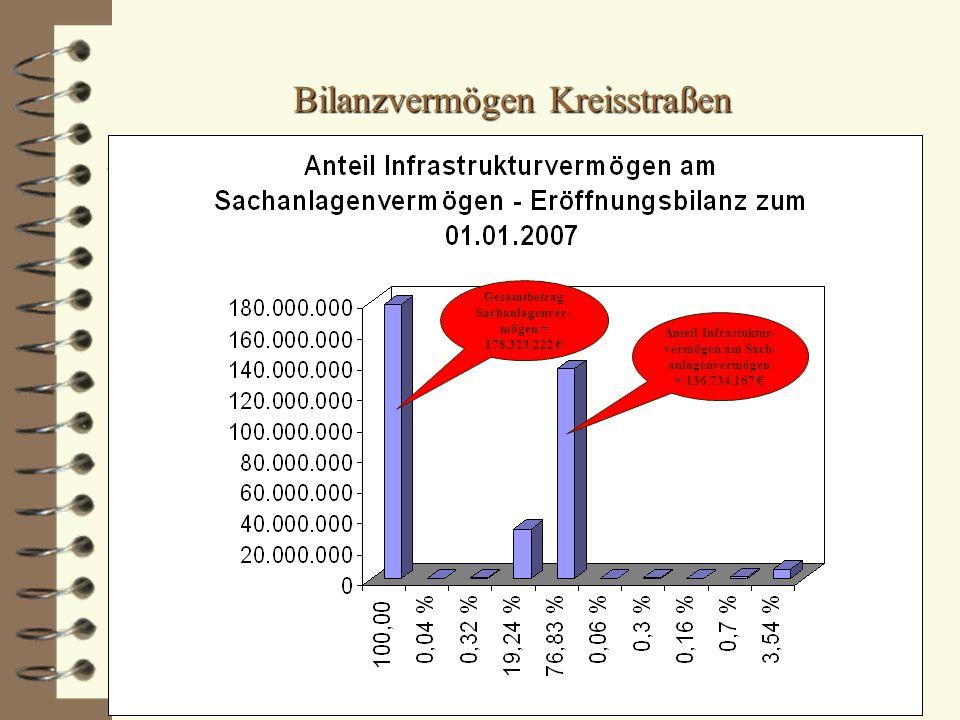 Anteil Infrastuktur- vermögen am Sach- anlagenvermögen = 136.734.167 € Gesamtbetrag Sachanlagenver- mögen = 178.323.222 €
