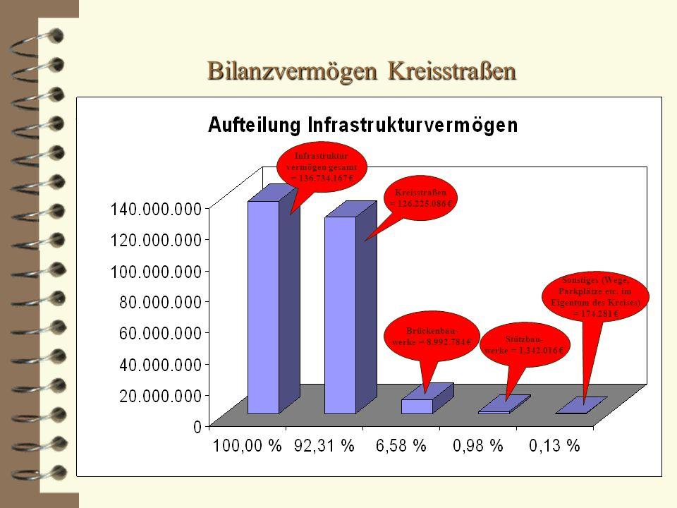 Bilanzvermögen Kreisstraßen Infrastruktur vermögen gesamt = 136.734.167 € Kreisstraßen = 126.225.086 € Brückenbau- werke = 8.992.784 € Stützbau- werke = 1.342.016 € Sonstiges (Wege, Parkplätze etc.