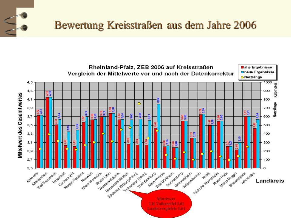 Bewertung Kreisstraßen aus dem Jahre 2006 Mittelwert LK Vulkaneifel 3,61 Landesvergleich: 3,64