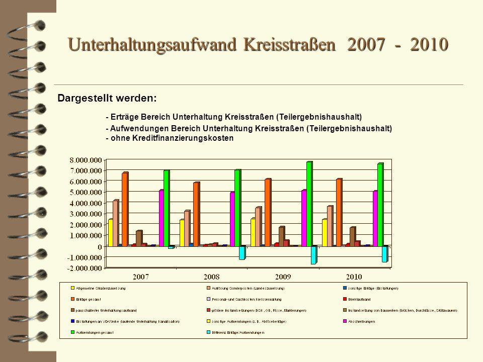 Unterhaltungsaufwand Kreisstraßen 2007 - 2010 Dargestellt werden: - Erträge Bereich Unterhaltung Kreisstraßen (Teilergebnishaushalt) - Aufwendungen Bereich Unterhaltung Kreisstraßen (Teilergebnishaushalt) - ohne Kreditfinanzierungskosten