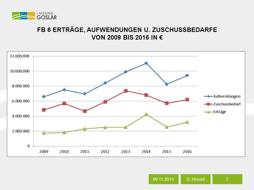 FB 6 ERTRÄGE, AUFWENDUNGEN U. ZUSCHUSSBEDARFE VON 2009 BIS 2016 IN € 09.11.20152 D. Herold
