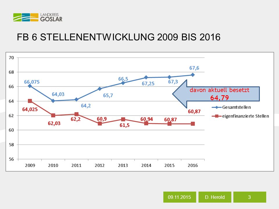 FB 6 STELLENENTWICKLUNG 2009 BIS 2016 09.11.20153 D. Herold davon aktuell besetzt 64,79