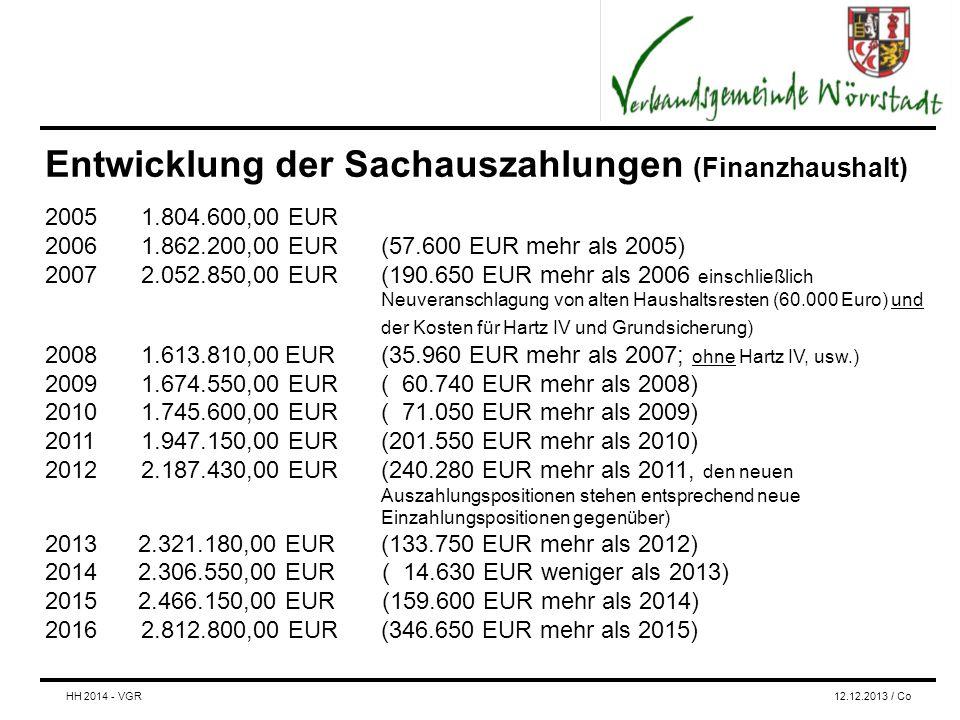 Entwicklung der Sachauszahlungen (Finanzhaushalt) 20051.804.600,00 EUR 20061.862.200,00 EUR (57.600 EUR mehr als 2005) 20072.052.850,00 EUR (190.650 EUR mehr als 2006 einschließlich Neuveranschlagung von alten Haushaltsresten (60.000 Euro) und der Kosten für Hartz IV und Grundsicherung) 20081.613.810,00EUR(35.960 EUR mehr als 2007; ohne Hartz IV, usw.) 20091.674.550,00 EUR( 60.740 EUR mehr als 2008) 20101.745.600,00 EUR( 71.050 EUR mehr als 2009) 20111.947.150,00 EUR(201.550 EUR mehr als 2010) 20122.187.430,00 EUR(240.280 EUR mehr als 2011, den neuen Auszahlungspositionen stehen entsprechend neue Einzahlungspositionen gegenüber) 2013 2.321.180,00 EUR(133.750 EUR mehr als 2012) 2014 2.306.550,00 EUR ( 14.630 EUR weniger als 2013) 2015 2.466.150,00 EUR (159.600 EUR mehr als 2014) 2016 2.812.800,00 EUR(346.650 EUR mehr als 2015) HH 2014 - VGR12.12.2013 / Co