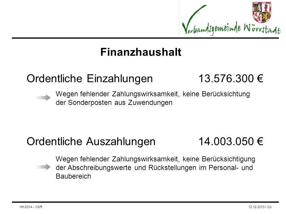 Finanzhaushalt Ordentliche Einzahlungen13.576.300 € Ordentliche Auszahlungen14.003.050 € Wegen fehlender Zahlungswirksamkeit, keine Berücksichtigung der Abschreibungswerte und Rückstellungen im Personal- und Baubereich Wegen fehlender Zahlungswirksamkeit, keine Berücksichtung der Sonderposten aus Zuwendungen HH 2014 - VGR12.12.2013 / Co