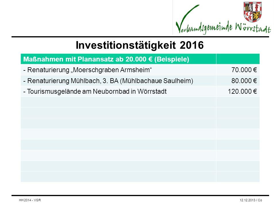 """Investitionstätigkeit 2016 Maßnahmen mit Planansatz ab 20.000 € (Beispiele) - Renaturierung """"Moerschgraben Armsheim 70.000 € - Renaturierung Mühlbach, 3."""