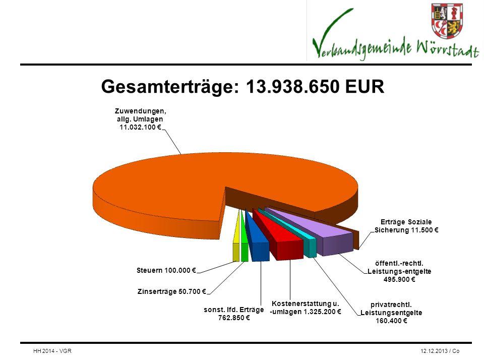 Gesamterträge: 13.938.650 EUR