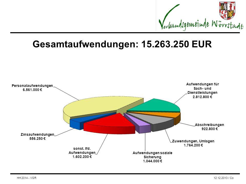 Gesamtaufwendungen: 15.263.250 EUR