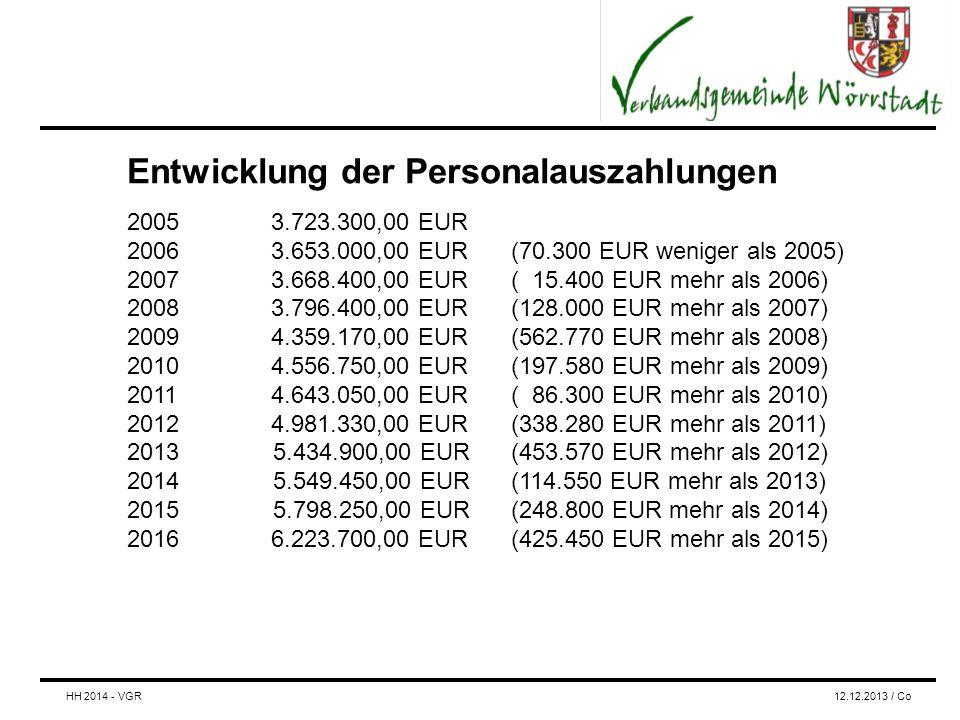 Entwicklung der Personalauszahlungen 20053.723.300,00 EUR 20063.653.000,00 EUR (70.300 EUR weniger als 2005) 20073.668.400,00 EUR ( 15.400 EUR mehr als 2006) 2008 3.796.400,00 EUR(128.000 EUR mehr als 2007) 20094.359.170,00 EUR(562.770 EUR mehr als 2008) 20104.556.750,00 EUR(197.580 EUR mehr als 2009) 20114.643.050,00 EUR( 86.300 EUR mehr als 2010) 20124.981.330,00 EUR(338.280 EUR mehr als 2011) 2013 5.434.900,00 EUR (453.570 EUR mehr als 2012) 2014 5.549.450,00 EUR (114.550 EUR mehr als 2013) 2015 5.798.250,00 EUR (248.800 EUR mehr als 2014) 20166.223.700,00 EUR(425.450 EUR mehr als 2015) HH 2014 - VGR12.12.2013 / Co