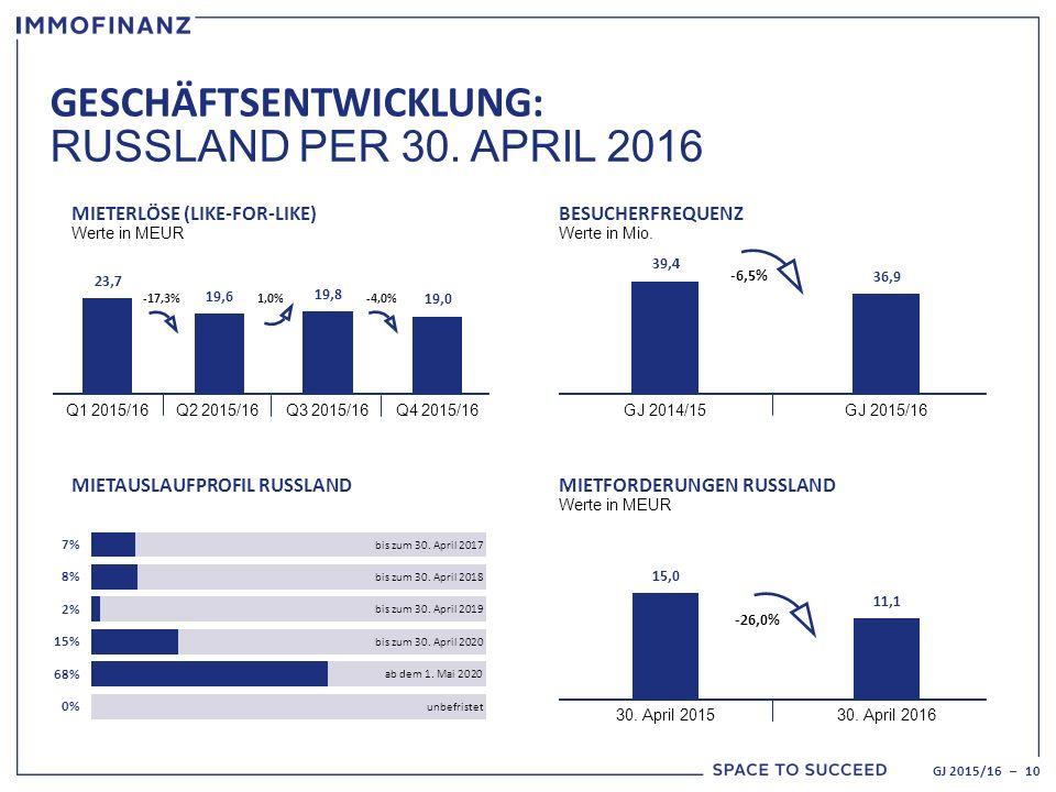 GESCHÄFTSENTWICKLUNG: RUSSLAND PER 30. APRIL 2016 BESUCHERFREQUENZ Werte in Mio.