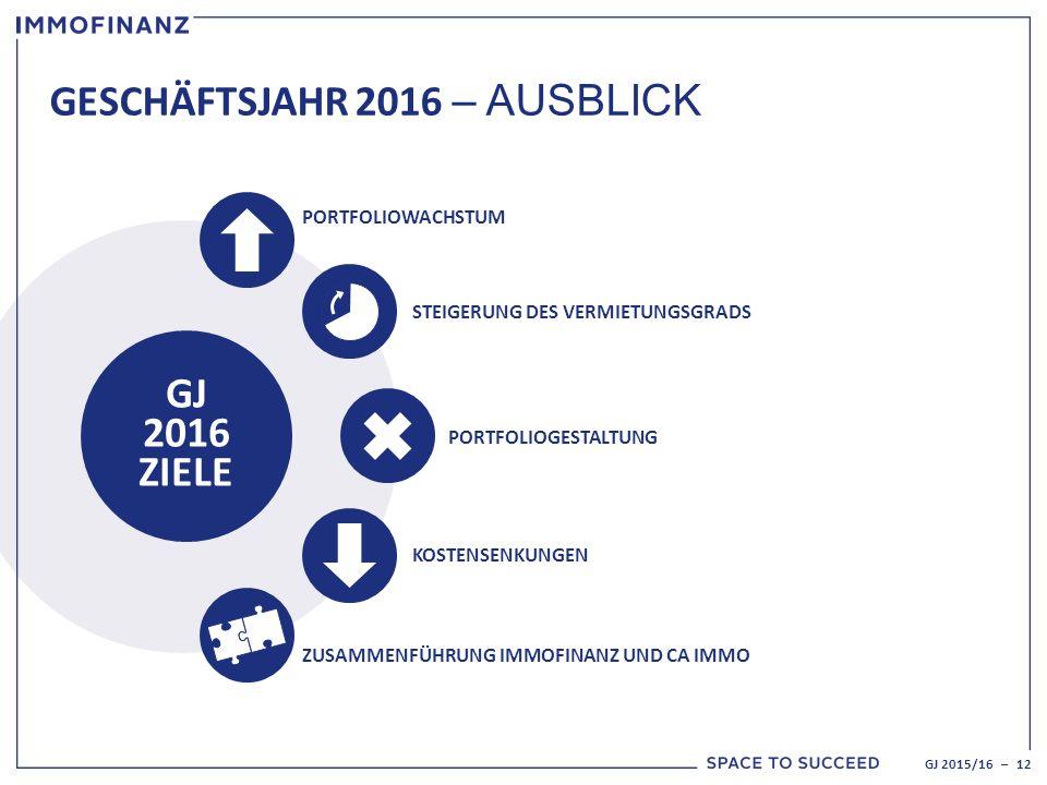 GESCHÄFTSJAHR 2016 – AUSBLICK GJ 2016 ZIELE PORTFOLIOWACHSTUM STEIGERUNG DES VERMIETUNGSGRADS PORTFOLIOGESTALTUNG KOSTENSENKUNGEN ZUSAMMENFÜHRUNG IMMOFINANZ UND CA IMMO GJ 2015/16 – 12