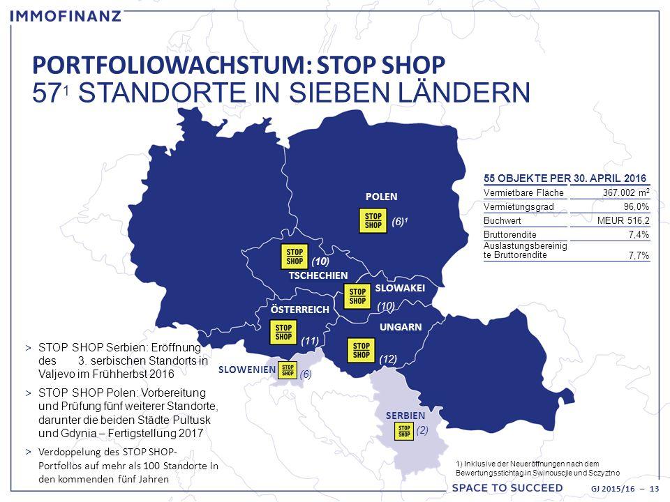 PORTFOLIOWACHSTUM: STOP SHOP 57 1 STANDORTE IN SIEBEN LÄNDERN 1) Inklusive der Neueröffnungen nach dem Bewertungsstichtag in Swinouscjie und Sczyztno ÖSTERREICH UNGARN SLOWENIEN SERBIEN (6) 1 TSCHECHIEN POLEN SLOWAKEI (10) (11) (6) (2) (12) (10) > STOP SHOP Serbien: Eröffnung des 3.