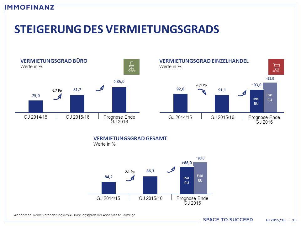 VERMIETUNGSGRAD BÜRO Werte in % 75,0 GJ 2014/15GJ 2015/16 Prognose Ende GJ 2016 81,7 >85,0 6,7 Pp STEIGERUNG DES VERMIETUNGSGRADS GJ 2015/16 – 15 VERMIETUNGSGRAD EINZELHANDEL Werte in % 92,0 GJ 2014/15GJ 2015/16 Prognose Ende GJ 2016 91,1 -0,9 Pp Annahmen: Keine Veränderung des Auslastungsgrads der Assetklasse Sonstige VERMIETUNGSGRAD GESAMT Werte in % 84,2 GJ 2014/15GJ 2015/16 Prognose Ende GJ 2016 86,3 2,1 Pp >88,0 ~90,0 Exkl.
