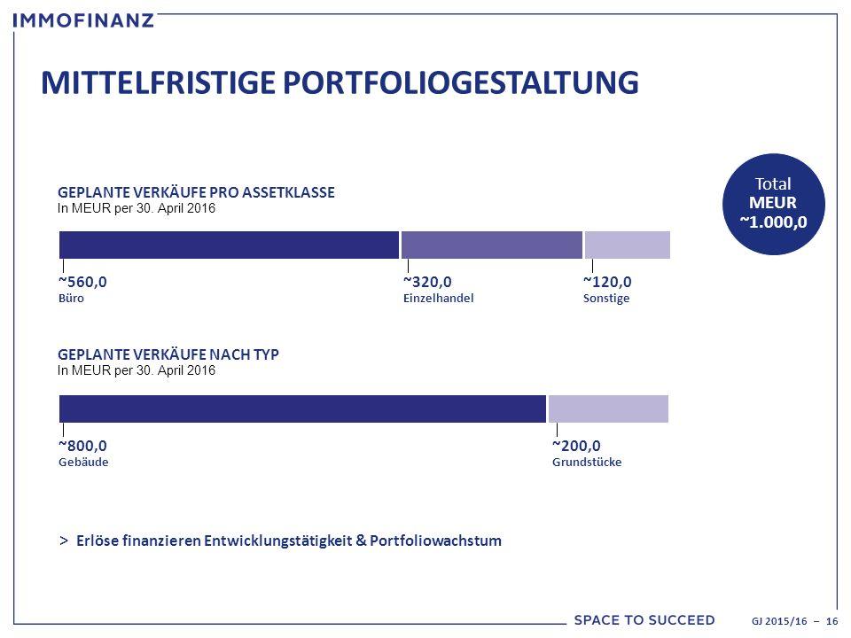 MITTELFRISTIGE PORTFOLIOGESTALTUNG GJ 2015/16 – 16 Total MEUR ~1.000,0 GEPLANTE VERKÄUFE NACH TYP In MEUR per 30.