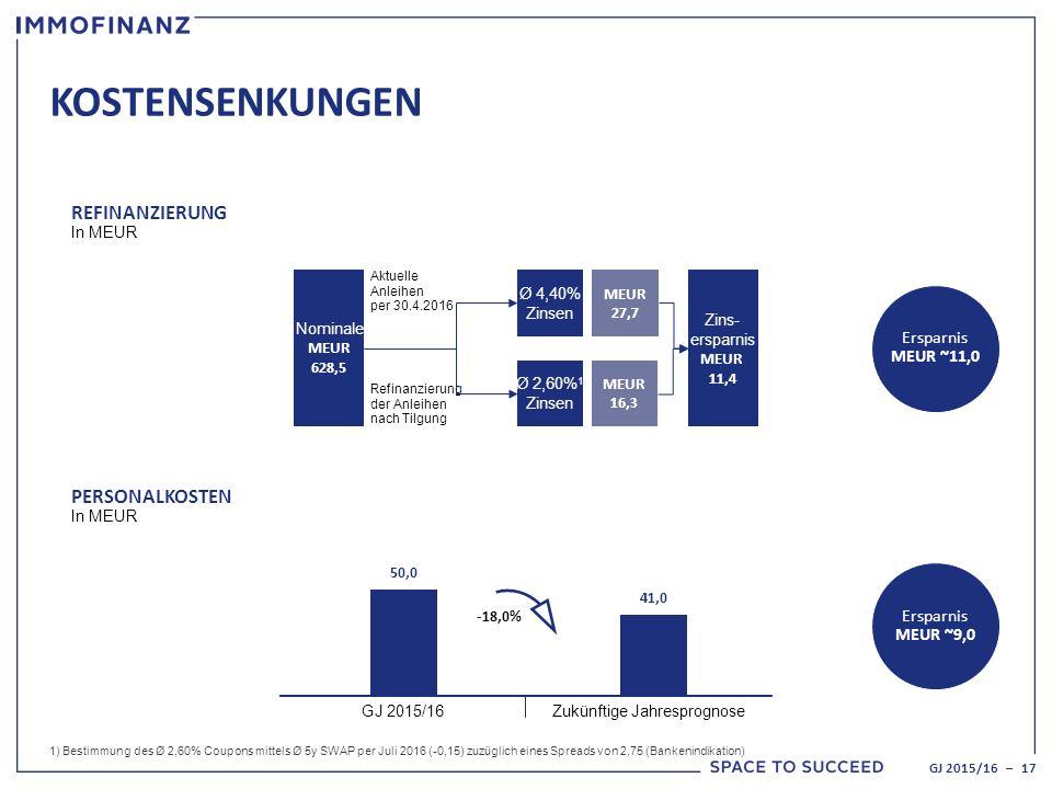 KOSTENSENKUNGEN GJ 2015/16 – 17 REFINANZIERUNG In MEUR PERSONALKOSTEN In MEUR Ersparnis MEUR ~11,0 Ersparnis MEUR ~9,0 Nominale MEUR 628,5 Ø 4,40% Zinsen Ø 2,60% 1 Zinsen MEUR 27,7 MEUR 16,3 Zins- ersparnis MEUR 11,4 Aktuelle Anleihen per 30.4.2016 Refinanzierung der Anleihen nach Tilgung 50,0 41,0 -18,0% GJ 2015/16Zukünftige Jahresprognose 1) Bestimmung des Ø 2,60% Coupons mittels Ø 5y SWAP per Juli 2016 (-0,15) zuzüglich eines Spreads von 2,75 (Bankenindikation)