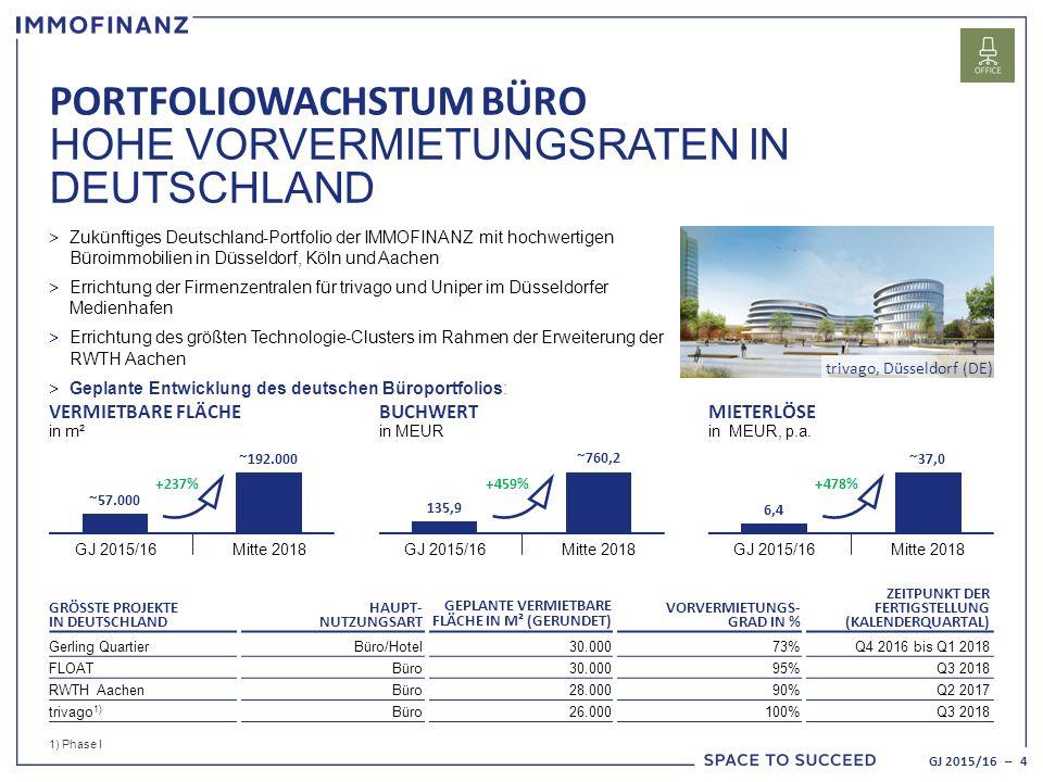 GRÖSSTE PROJEKTE IN DEUTSCHLAND HAUPT- NUTZUNGSART GEPLANTE VERMIETBARE FLÄCHE IN M² (GERUNDET) VORVERMIETUNGS- GRAD IN % ZEITPUNKT DER FERTIGSTELLUNG (KALENDERQUARTAL) Gerling QuartierBüro/Hotel30.00073%Q4 2016 bis Q1 2018 FLOATBüro30.00095%Q3 2018 RWTH AachenBüro28.00090%Q2 2017 trivago 1) Büro26.000100%Q3 2018 > Zukünftiges Deutschland-Portfolio der IMMOFINANZ mit hochwertigen Büroimmobilien in Düsseldorf, Köln und Aachen > Errichtung der Firmenzentralen für trivago und Uniper im Düsseldorfer Medienhafen > Errichtung des größten Technologie-Clusters im Rahmen der Erweiterung der RWTH Aachen > Geplante Entwicklung des deutschen Büroportfolios: 1) Phase I PORTFOLIOWACHSTUM BÜRO HOHE VORVERMIETUNGSRATEN IN DEUTSCHLAND GJ 2015/16 – 4 VERMIETBARE FLÄCHE in m² GJ 2015/16Mitte 2018 ~57.000 ~192.000 GJ 2015/16Mitte 2018 135,9 ~760,2 GJ 2015/16Mitte 2018 6,4 ~37,0 BUCHWERT in MEUR MIETERLÖSE in MEUR, p.a.