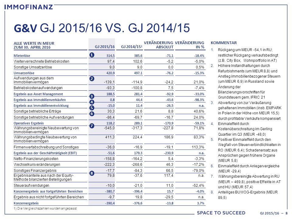 G&V GJ 2015/16 VS. GJ 2014/15 ALLE WERTE IN MEUR ZUM 30.
