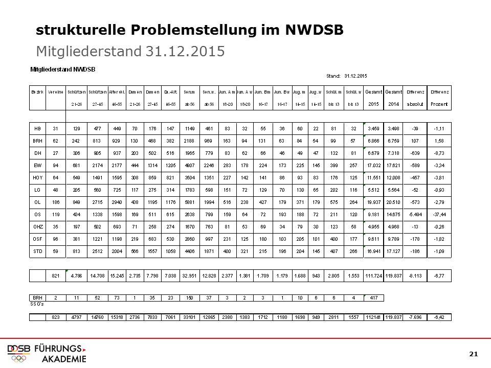 21 strukturelle Problemstellung im NWDSB Mitgliederstand 31.12.2015