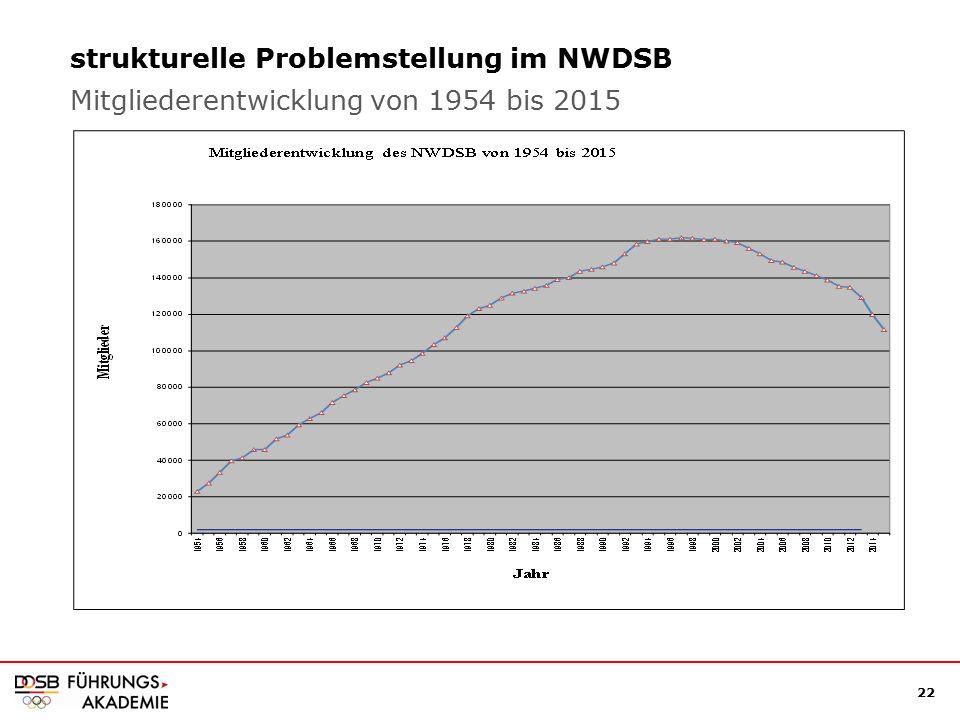 22 strukturelle Problemstellung im NWDSB Mitgliederentwicklung von 1954 bis 2015