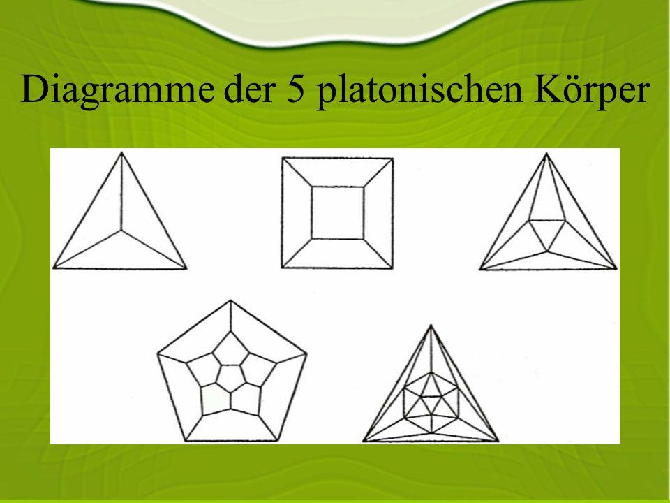 Diagramme der 5 platonischen Körper