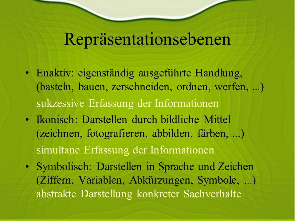 Lernen Lernen vollzieht sich im Wesentlichen bei den Übergängen zwischen den einzelnen Repräsentationsformen => alle Repräsentationsformen müssen vorkommen.