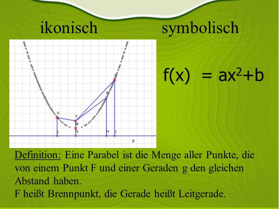 ikonisch symbolisch f(x) = ax 2 +b Definition: Eine Parabel ist die Menge aller Punkte, die von einem Punkt F und einer Geraden g den gleichen Abstand haben.