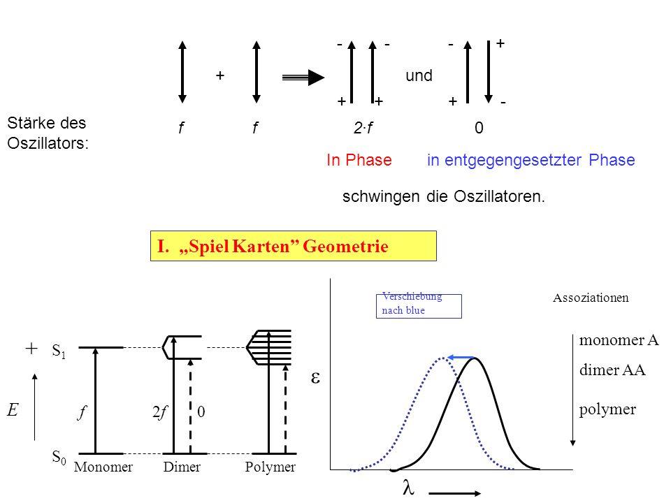 """I. """"Spiel Karten"""" Geometrie Verschiebung nach blue  Assoziationen monomer A dimer AA polymer Monomer Dimer Polymer S1S1 S0S0 f2f2f0 E + + -- - - +++"""