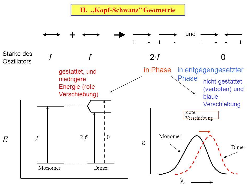 "II. ""Kopf-Schwanz"" Geometrie Monomer Dimer f2·f0 E Rote Verschiebung  Monomer Dimer + und ++++---- Stärke des Oszillators ff2·f2·f0 in Phasein entgeg"