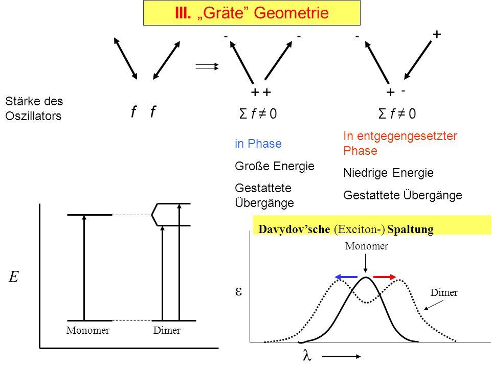 """III. """"Gräte"""" Geometrie Monomer Dimer E  Monomer Dimer Davydov'sche (Exciton-) Spaltung in Phase Große Energie Gestattete Übergänge In entgegengesetzt"""
