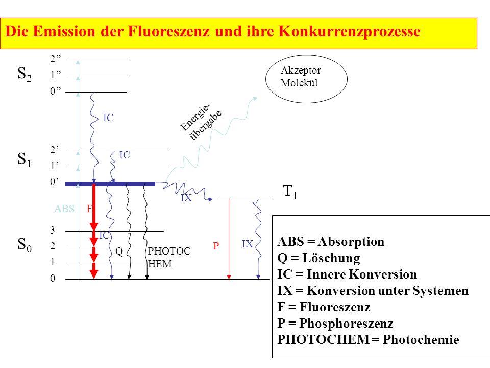 S2S2 S1S1 S0S0 1 2 3 0' 1' 2' 0'' 1'' 2'' Akzeptor Molekül 0 IC FABS PHOTOC HEM Q Energie- übergabe IX P T1T1 Die Emission der Fluoreszenz und ihre Konkurrenzprozesse ABS = Absorption Q = Löschung IC = Innere Konversion IX = Konversion unter Systemen F = Fluoreszenz P = Phosphoreszenz PHOTOCHEM = Photochemie