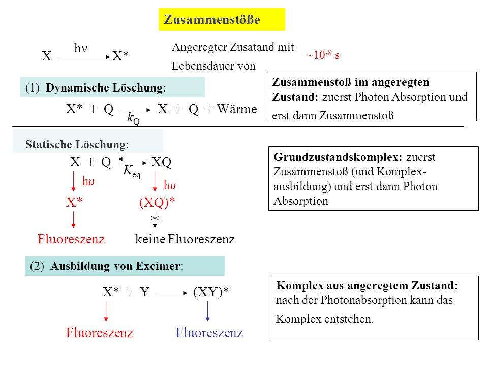 Zusammenstöße X X* Angeregter Zusatand mit Lebensdauer von ~10 -8 s hνhν (1) Dynamische Löschung: X* + Q X + Q + Wärme kQkQ Zusammenstoß im angeregten Zustand: zuerst Photon Absorption und erst dann Zusammenstoß Statische Löschung: X + Q XQ K eq X* Fluoreszenz hh (XQ)* keine Fluoreszenz Grundzustandskomplex: zuerst Zusammenstoß (und Komplex- ausbildung) und erst dann Photon Absorption hh (2) Ausbildung von Excimer: X* + Y (XY)* Fluoreszenz Komplex aus angeregtem Zustand: nach der Photonabsorption kann das Komplex entstehen.