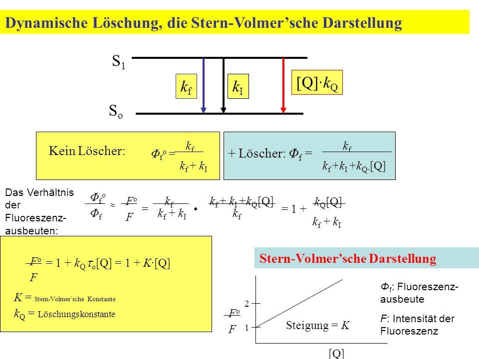 Dynamische Löschung, die Stern-Volmer'sche Darstellung Stern-Volmer'sche Darstellung Kein Löscher: Φfo =Φfo = k f k f + k I + Löscher: Φ f = kfkf k f +k I +k Q· [Q] k Q [Q] k f + k I ΦfoΦfo ΦfΦf FoFo F kf kf k f + k I +k Q [Q] k f  == 1 + = 1 + k Q  o [Q] = 1 + K·[Q] FoFo F K = Stern-Volmer'sche Konstante k Q = Löschungskonstante FoFo F [Q] Steigung = K 1 2 SoSo S1S1 kfkf [Q]·k Q kIkI Das Verhältnis der Fluoreszenz- ausbeuten: Φ f : Fluoreszenz- ausbeute F: Intensität der Fluoreszenz