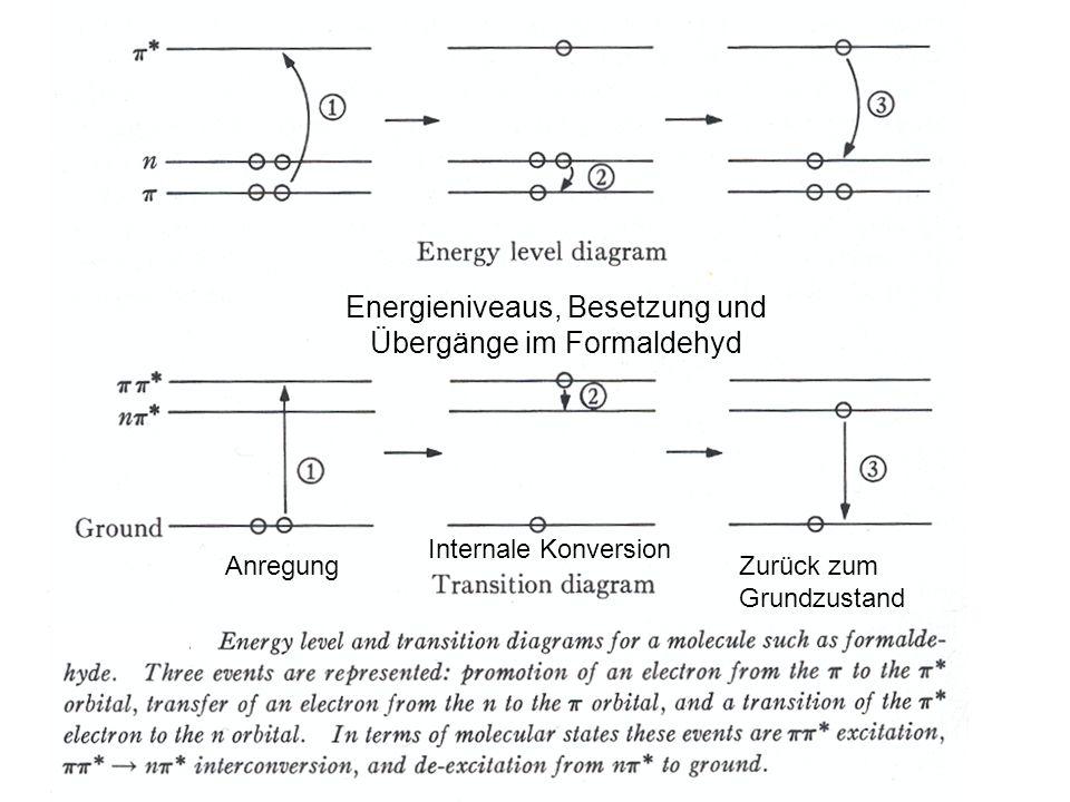 Elektron-, Vibration- und Rotationsenergien des Moleküls at room temperature Grundzustand Elektron Anregungs energie Anharmonischer Oszillator Wellenfunktion Übergang Enegrieniveaus der Vibration Rotationsenergie Vibrationsenergie Elektronenenergie Besetzung bei Zimmertemperatur Die Energieniveaus der Rotation sind so klein und dicht, dass man sie in diesem Maß nicht darstellen kann.