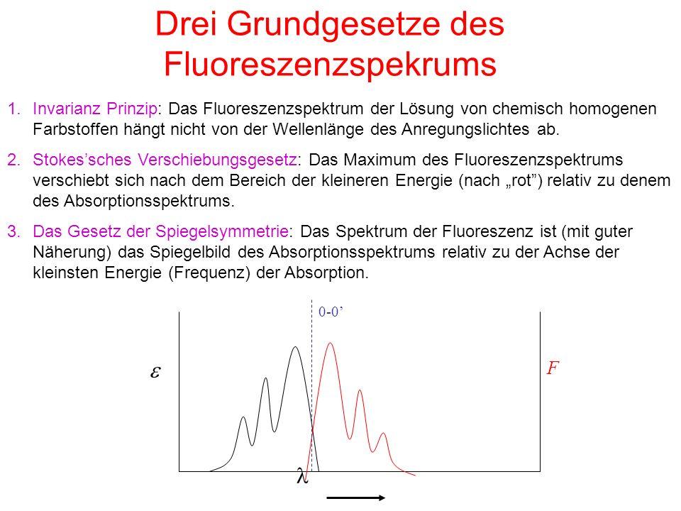 Drei Grundgesetze des Fluoreszenzspekrums 1.Invarianz Prinzip: Das Fluoreszenzspektrum der Lösung von chemisch homogenen Farbstoffen hängt nicht von der Wellenlänge des Anregungslichtes ab.