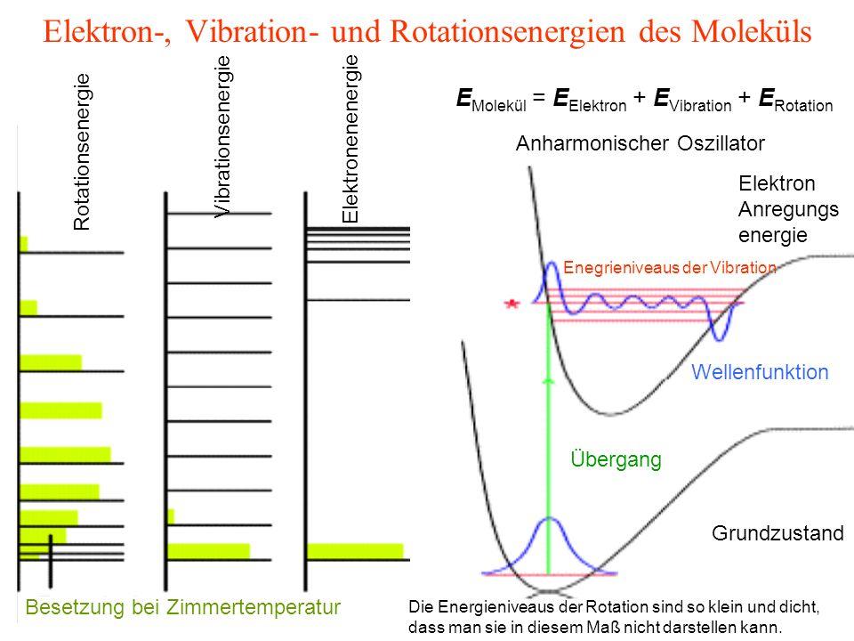Rhodopsin Die Pigmente der Stäbchen die für das Sehen kleiner Lichtintensität verantwortlich sind: max = 500 nm Ein ähnliches Farbstoff/Protein -Komplex in Zapfen, das für das Farbsehen verantwortlich ist : max = 414 nm (blau) max = 533 nm (grün) max = 560 nm (rot) Das Chromophor ist identisch in allen Komplexen: 11-cis retinal und das spektrale Feinstimmen ist durch Wechselwirkung mit der Umgebung gewährleistet.