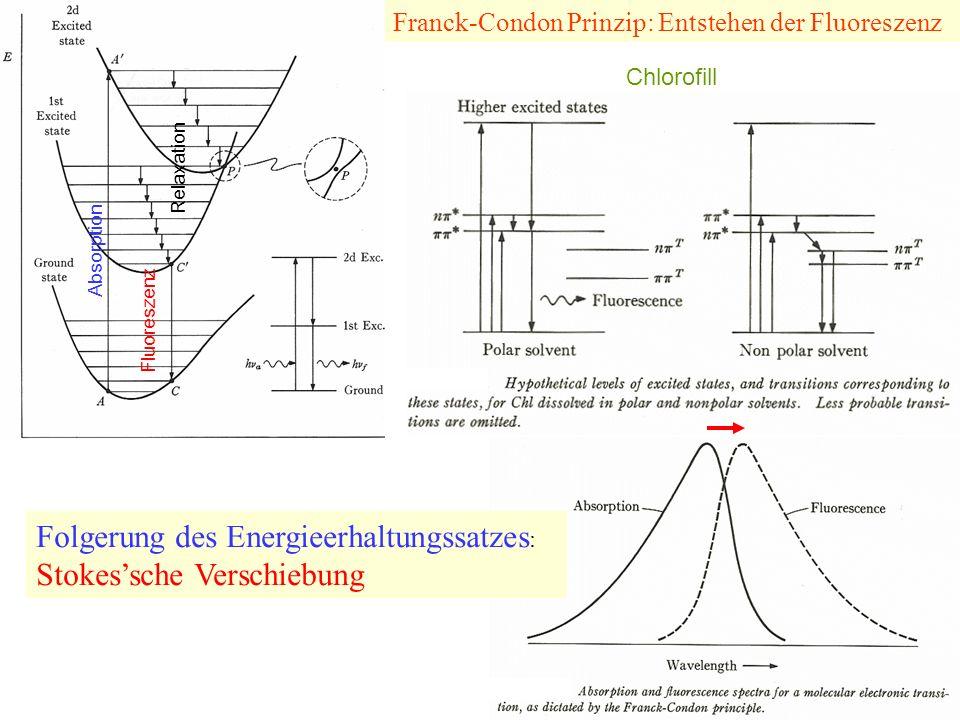 Lumineszenz: Fluoreszenz + Phosphoreszenz Thermische Relaxation Internale Konversion Absorption Phosphoreszenz Spiegelsymmetrie Stokes-Verschiebung Rote Verschiebung Die wichtigsten Prozesse (Fluoreszenz, Löschung der Fluoreszenz, Transfer der Anregungsenergie, chemische Reaktionen, usw.) beginnen vom ersten Anregungszustand des Elektrons.
