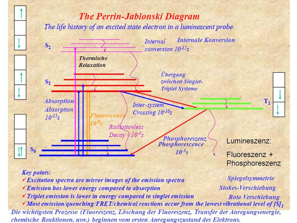 S2S2 S1S1 S0S0 1 2 3 0' 1' 2' 0'' 1'' 2'' 0 Absorption T1T1 Phosphoreszenz: Emission von Photonen von dem untersten angeregten Triplettzustand (die Spinpaare der Elektronen haben die gleiche Richtung) 10 -11 s: innere Konversion 10 -8 s: Übergang unter verschiedenen Systemen; Umdrehen des Spins im angeregten Zustand, Singulett → Triplett Übergang Fluoreszenz Phosphoreszenz 10 -6 - 10 - 2 s: Triplett → Singulett Transfer + Relaxation Wärme