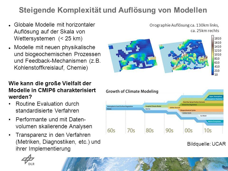 Steigende Komplexität und Auflösung von Modellen Orographie Auflösung ca.