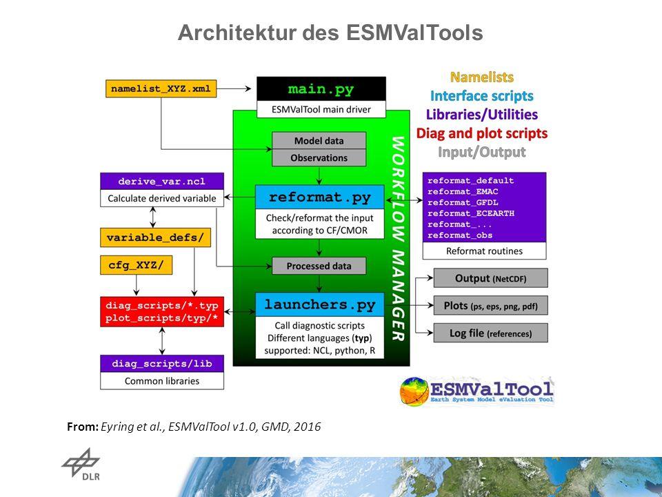 Architektur des ESMValTools From: Eyring et al., ESMValTool v1.0, GMD, 2016