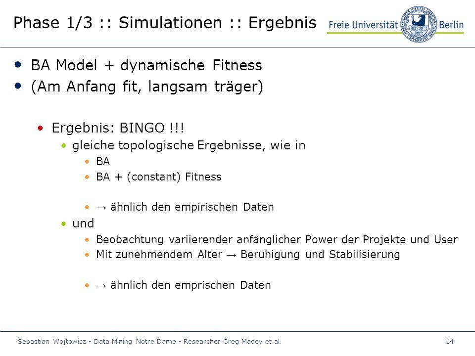 Sebastian Wojtowicz - Data Mining Notre Dame - Researcher Greg Madey et al.14 Phase 1/3 :: Simulationen :: Ergebnis BA Model + dynamische Fitness (Am Anfang fit, langsam träger) Ergebnis: BINGO !!.