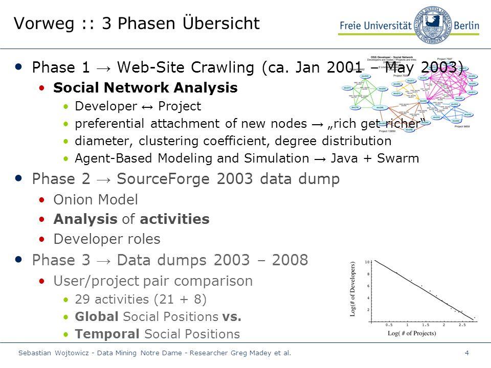 Sebastian Wojtowicz - Data Mining Notre Dame - Researcher Greg Madey et al.4 Vorweg :: 3 Phasen Übersicht Phase 1 → Web-Site Crawling (ca.