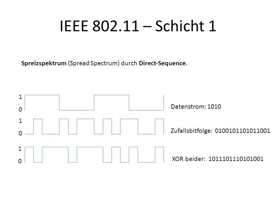 IEEE 802.11 – Schicht 1 1010 1010 1010 Datenstrom: 1010 Zufallsbitfolge: 0100101101011001 XOR beider: 1011101110101001 Spreizspektrum (Spread Spectrum