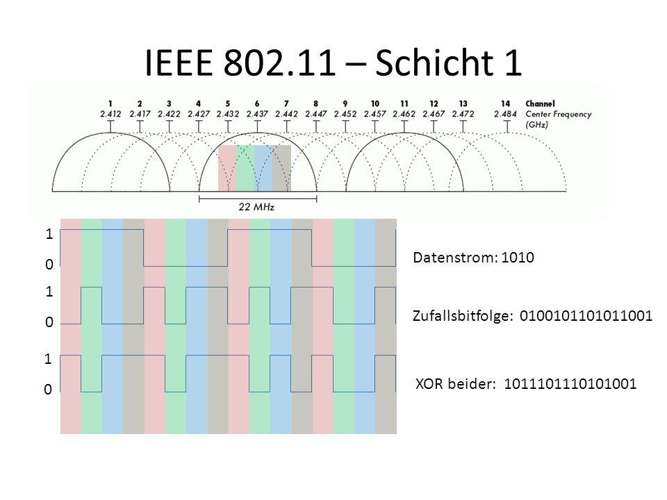 IEEE 802.11 – Schicht 1 1010 1010 1010 Datenstrom: 1010 Zufallsbitfolge: 0100101101011001 XOR beider: 1011101110101001 Spreizspektrum (Spread Spectrum) durch Direct-Sequence.