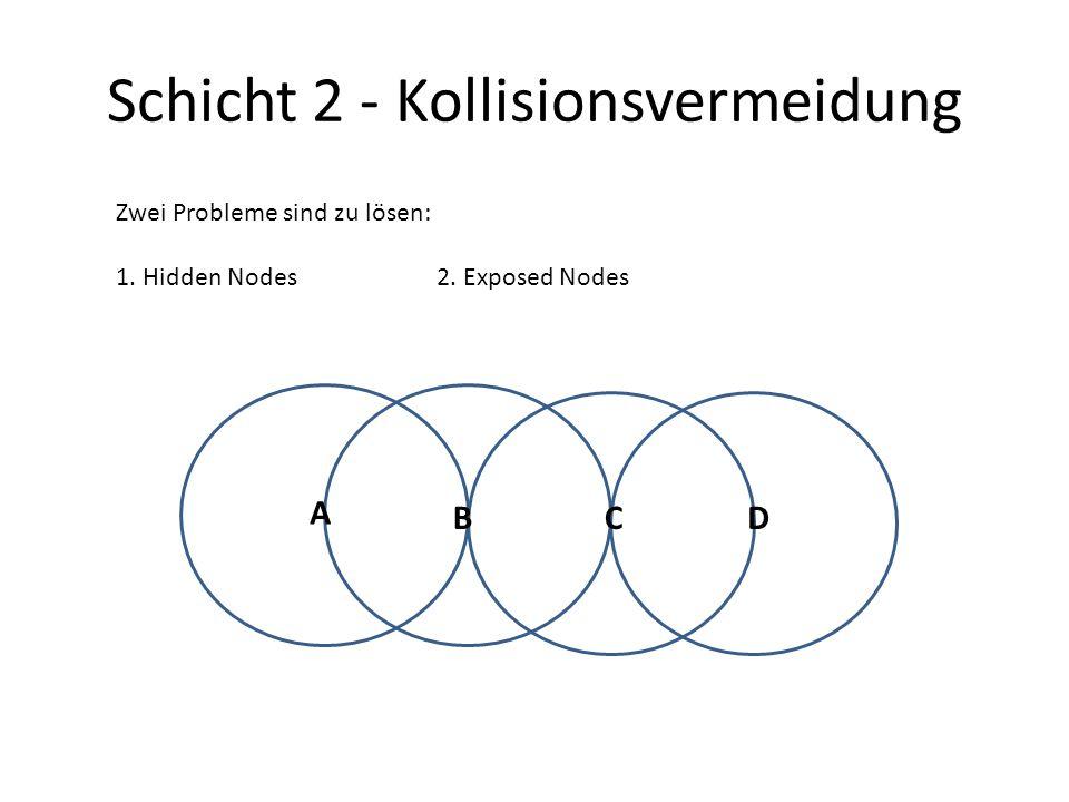 Schicht 2 - Kollisionsvermeidung Zwei Probleme sind zu lösen: 1. Hidden Nodes2. Exposed Nodes A BCD