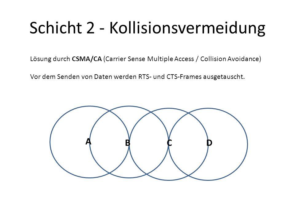 Schicht 2 - Kollisionsvermeidung Lösung durch CSMA/CA (Carrier Sense Multiple Access / Collision Avoidance) Vor dem Senden von Daten werden RTS- und CTS-Frames ausgetauscht.