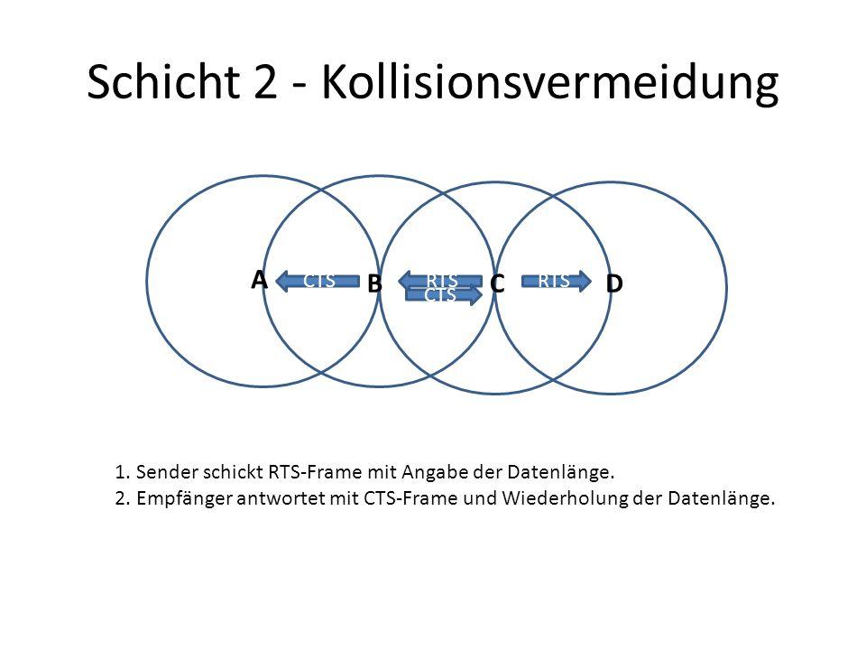Schicht 2 - Kollisionsvermeidung A BCD RTS 1. Sender schickt RTS-Frame mit Angabe der Datenlänge. 2. Empfänger antwortet mit CTS-Frame und Wiederholun