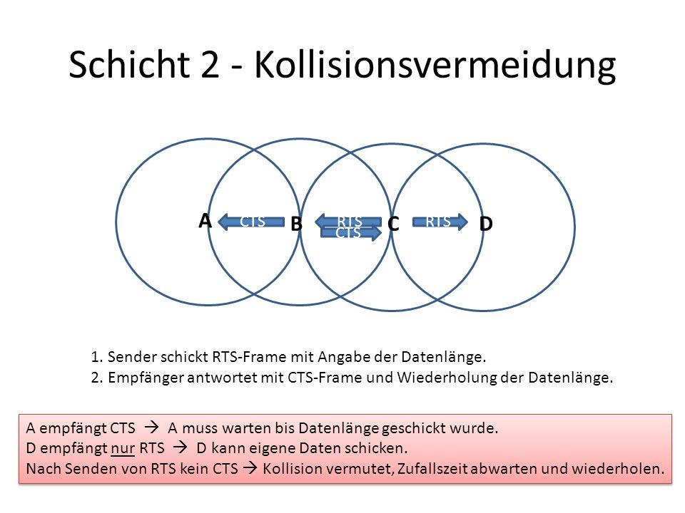 Schicht 2 - Kollisionsvermeidung A BCD RTS 1. Sender schickt RTS-Frame mit Angabe der Datenlänge.
